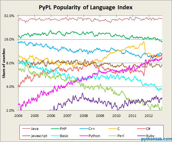 programming_languages_popularity