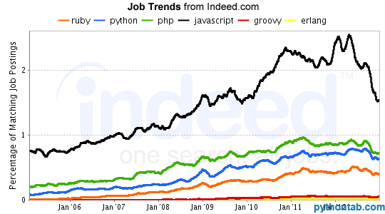 web Scripting Trends - Feb 2013