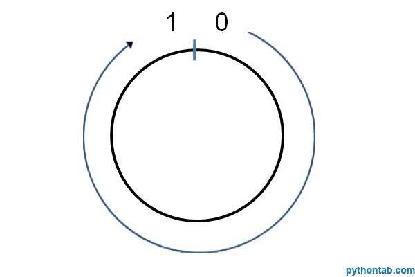 Python的cmp比较函数比较原理