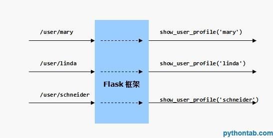 汇智网 flask route-param