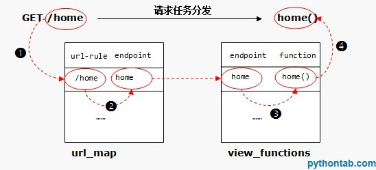 汇智网 flask endpoint.jpg