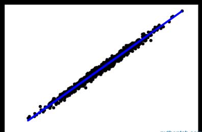 机器学习算法的随机数据生成总结