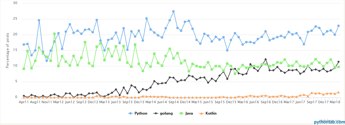 Python 人气王,JS 比 Java 更受公司青睐